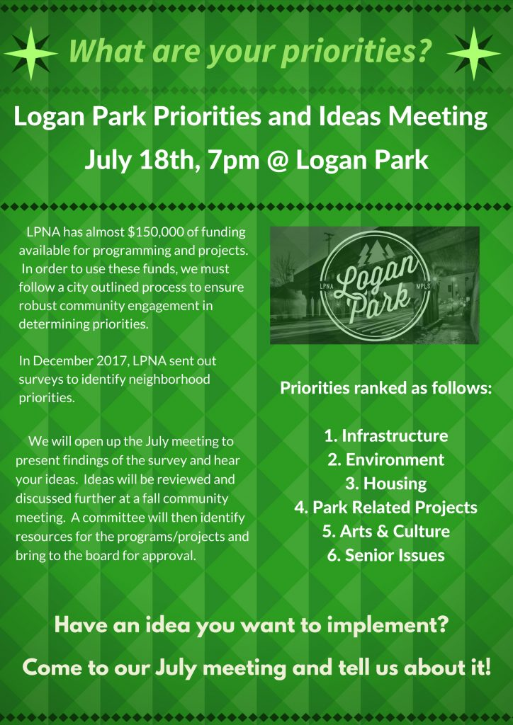 Logan Park Priorities and Ideas Meeting July 18th LPNA has almost $150,000 of funding available for programming and projects. In order to use these funds, we must follow a city outlined process to ensure robust community engagement in determining priorities. In December 2017, LPNA sent out surveys to identify neighborhood priorities. Priorities ranked as follows: Infrastructure Environment Housing Park Related Projects Arts & Culture Senior Issues The next step in the process is to hold a community meeting to present and discuss programming and project ideas. We will open up the July meeting to present findings of the survey and hear your ideas. Ideas will be reviewed and discussed further at a fall community meeting. A committee will then identify resources needed for the programs/projects and bring to the board for approval. Have an idea you want to implement? Come to our July meeting and tell us about it!